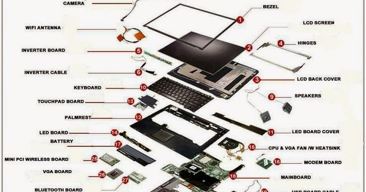 Laptops / Notebook Components